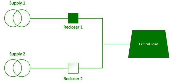 Figure 1 – A simple ACO Scheme