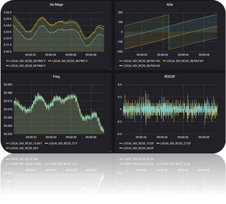 NOJA Power Analytics Synchrophasor Data Dashboard