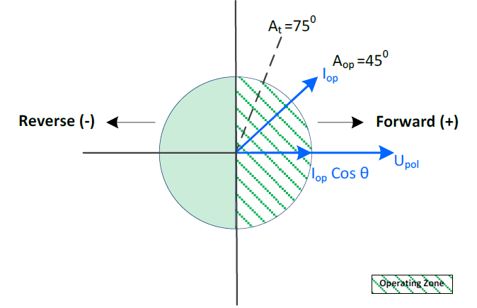 Figure 1 – Sample Operating Region for Cos Phi operating at 75°