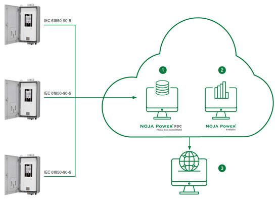 NOJA Power Analytics IT Network Architecture
