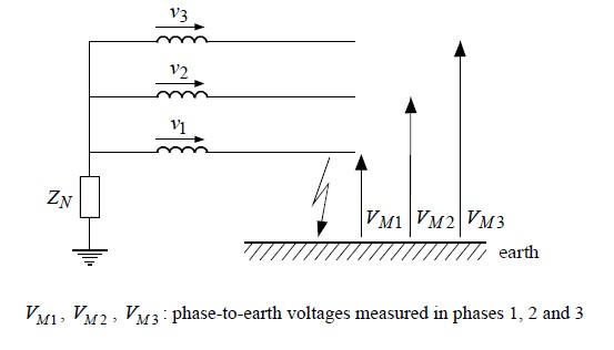 Figure 2 – Earth Fault Resultant Voltage Calculation, Reference at 3