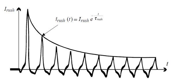 Figure 2 – Peak Inrush Calculation [2]
