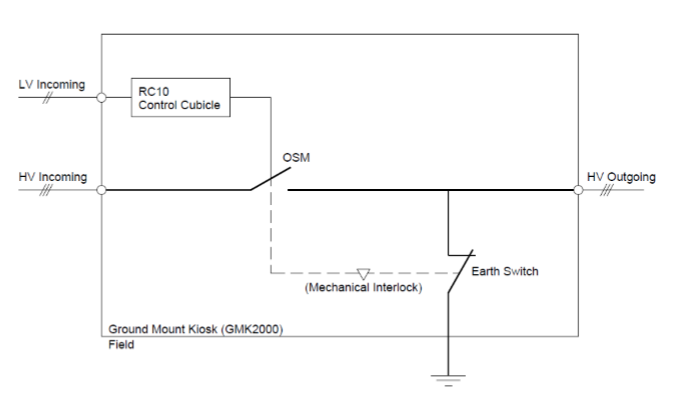 Figure 1: Basic SLD for a NOJA Power GMK Assembly