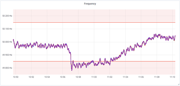 Рисунок 11. Данные о частоте в сети, полученные с помощью RC20
