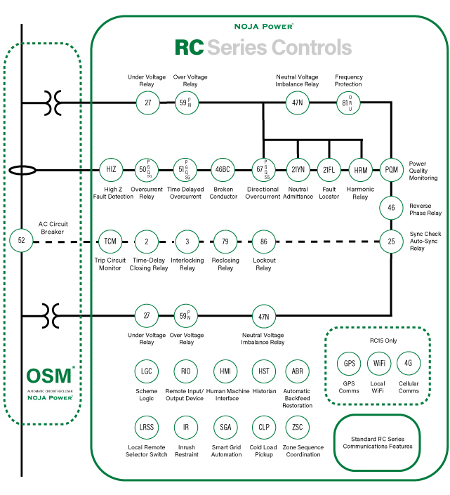 ANSI Feature Diagram of the OSM Recloser System