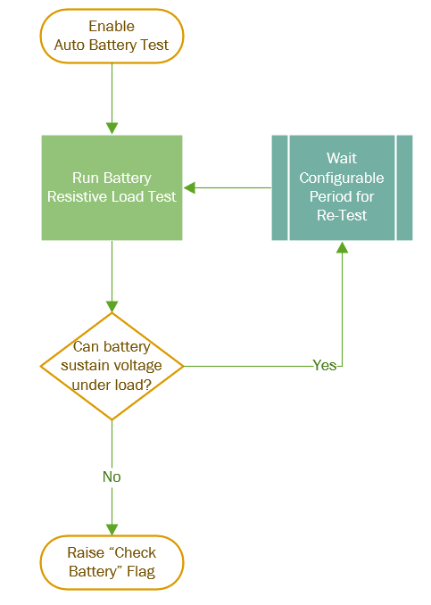 Figure 1 – Automatic Battery Load Test Process