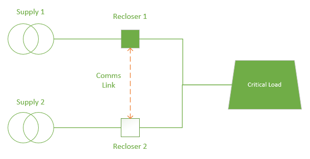 Figure 1 – A dedicated ACO Function