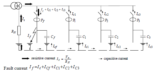 Figure 1.1 – Resistive Earth MV Network