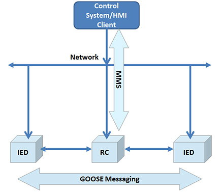The GOOSE and MMS protocols are integrated parts of IEC 61850