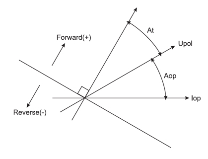 General directional element diagram
