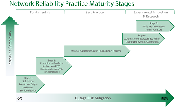 Network Reliability Practice Maturity Stages