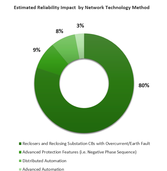 Reliability Impact by Network technology Method