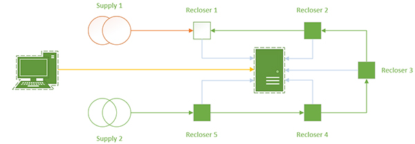Figure 2 – Supply One failure, Recloser 1 opens to prevent back feeding the substation, Tie point Recloser 3 closes to restore power up to Recloser 1