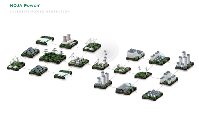 A smart grid enables rapid response to outages and diversification of energy generation
