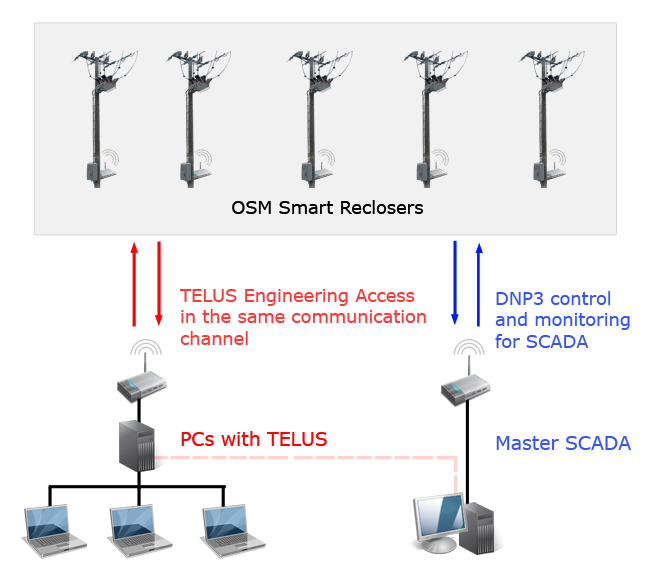 NOJA Power's OSM Smart Reclosers and TELUS Software diagram