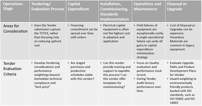 TOTEX process for capital equipment