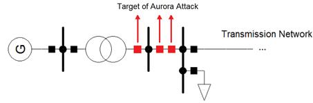 Target of aurora Attack