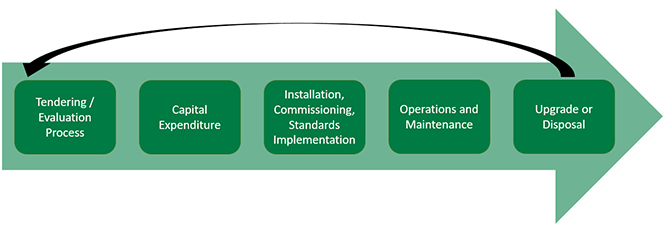 Figure 1: The Total Expenditure Process for Capital Equipment