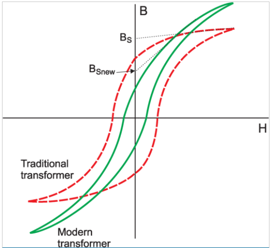 Figure 3 – A simplified view of Traditional vs Modern Transformers[1]